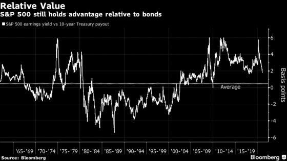 Beaten-Up Bulls Point to Rates Rising for 'Right Reasons'