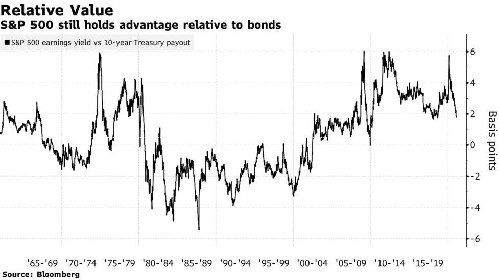 国債 米 US10Yチャートと相場 —