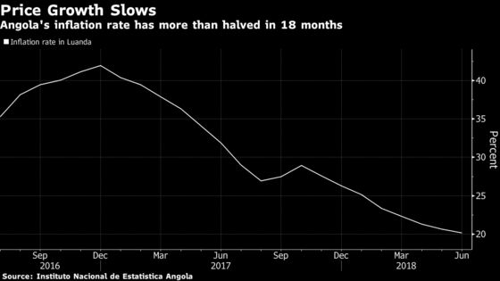 Angola Cuts Borrowing Costs for the First Time in Four Years