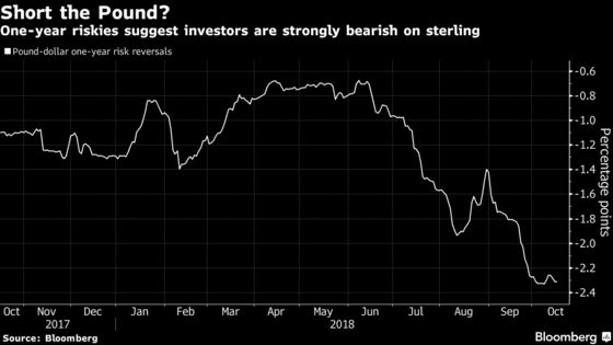 Pound Option Traders Are Not as Short as Risk Reversals Suggest