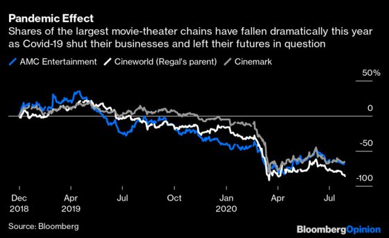 Box Office Bends to Hollywood, Forever Changing Movie-Going