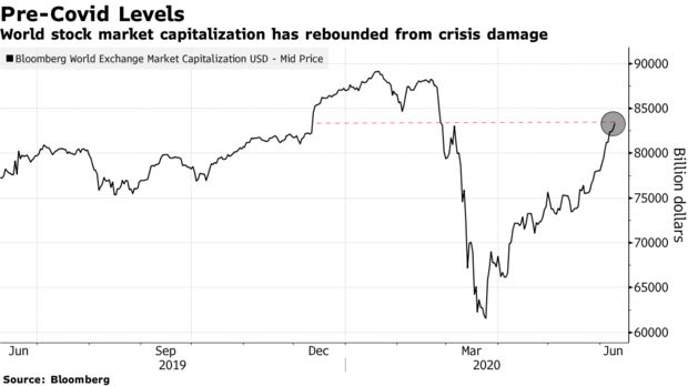 World stock market capitalization has rebounded from crisis damage