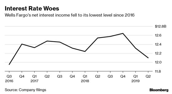 Wells Fargo Shares Slump as Pain From Lower Rates Sets In
