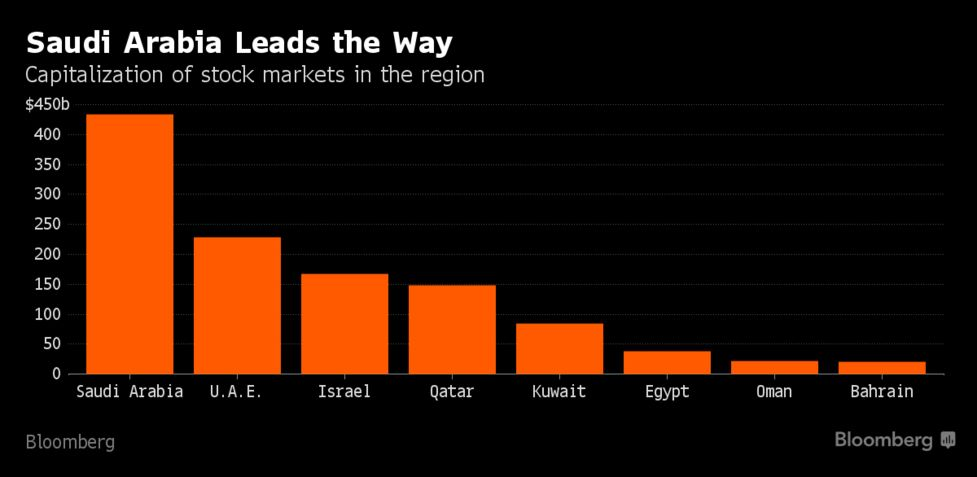 Short Selling Makes Quiet Start In Middle East After Saudi Debut