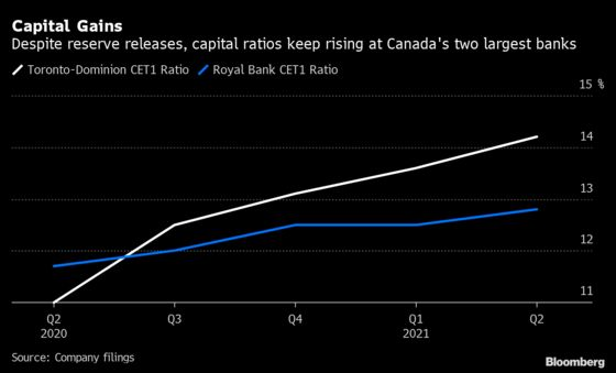 Canadian Banks Signal Covid All-Clear Earlier Than Expected
