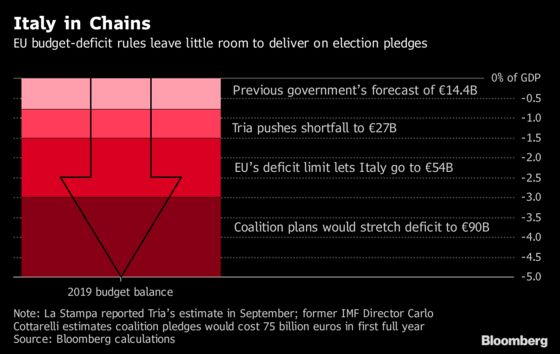 Conte Pledges Italian Deficit Below 2% to Keep Investors Onside