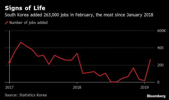 Jobs Growth at 13-Month High Is a Boost for South Korea's Moon