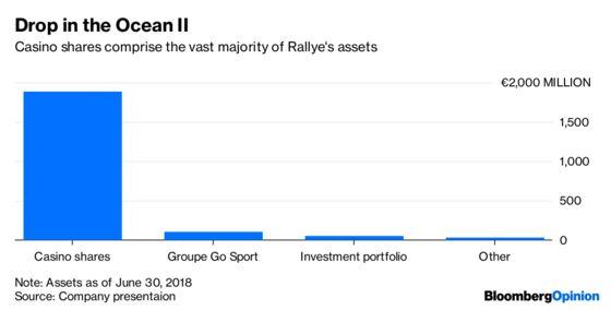 Rallye's Shoe Deal Is a Drop in Its Debt Ocean