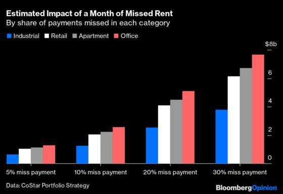 Landlords Shouldn't Get Away Without a Hit This Time