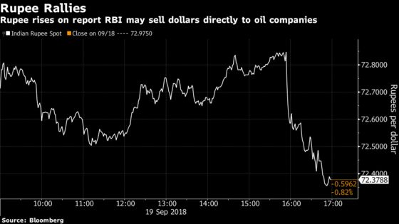 Rupee Rallies on Report RBI May Supply Dollars to Oil Importers