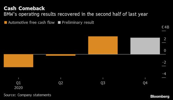 BMW Cash Flow Beats Estimates as Carmakers Sustain Recovery