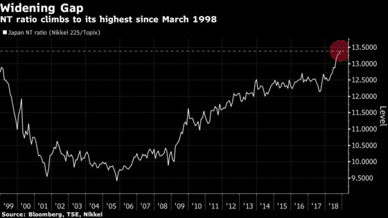 Nikkei 225 Beats Topix by Most in 20 Years on 'Abnormal'Move