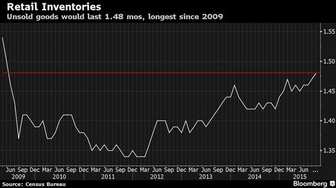 Unsold goods would last 1.48 mos, longest since 2009