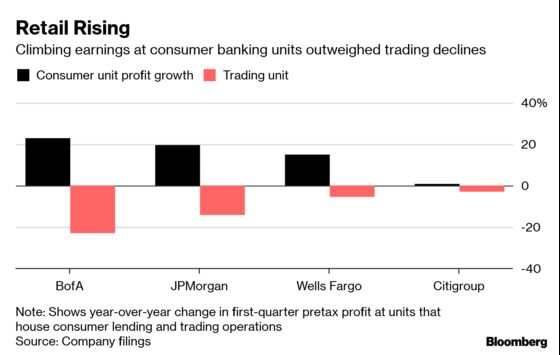 Big Banks Lean on Main Street for Profit Before Fed's Pause Hits