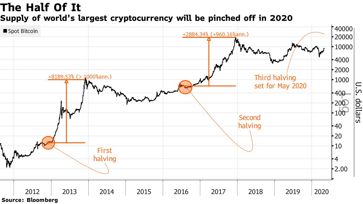 Supply of world's largest cryptocurrency will be pinched off in 2020