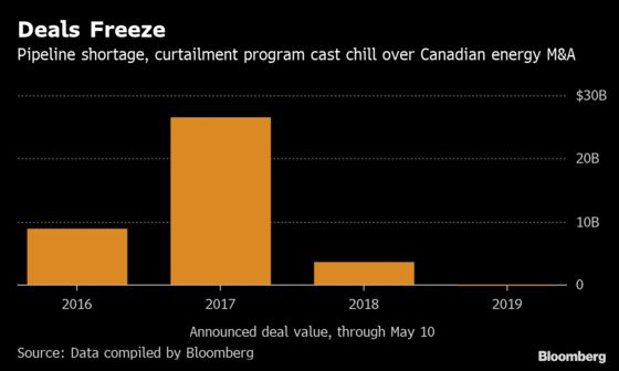 As Anadarko Ignites Permian M&A, Energy Deals Ice Over in Canada