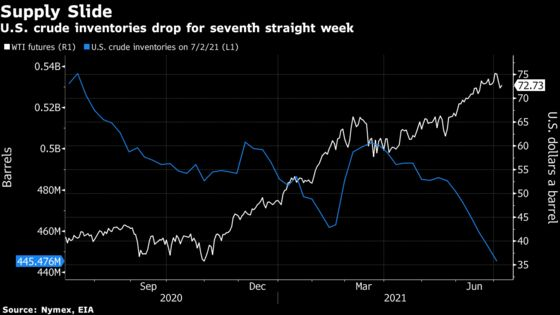 Oil Gains as U.S. Supplies Dwindle and Demand Jumps to Record