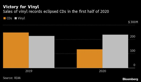 Vinyl-Record Sales Top Compact Discs for First Time in 34 Years