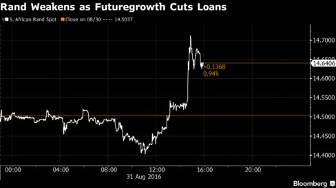 Rand slips as local asset manager halts loans to state companies