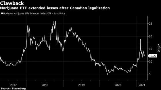 Pot Stocks Enjoy Best Run in Four Years on State Legalization