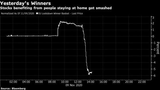 Lockdown Winners Fade as Reopen Trade Roars After Covid Data