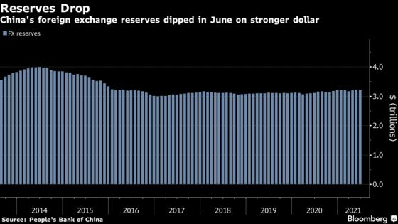 China's Foreign Currency Reserves Drop First Time in 3 Months
