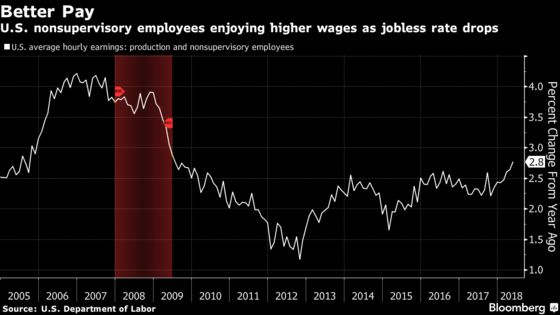 Retail Workers' Gains Drive Long-Awaited Pickup in U.S. Wages