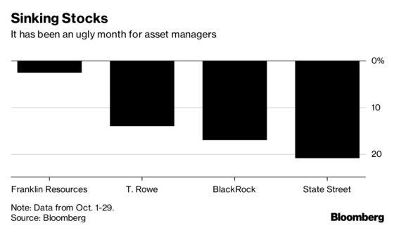 BlackRock's October Plunge Leads Selloff in Asset-Manager Stocks