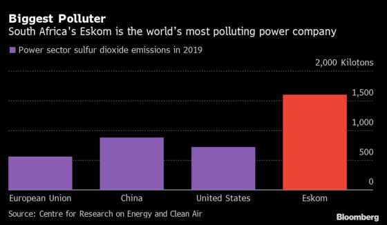 South Africa Power Giant IsNow World's Biggest Sulfur Dioxide Emitter, CREA Says