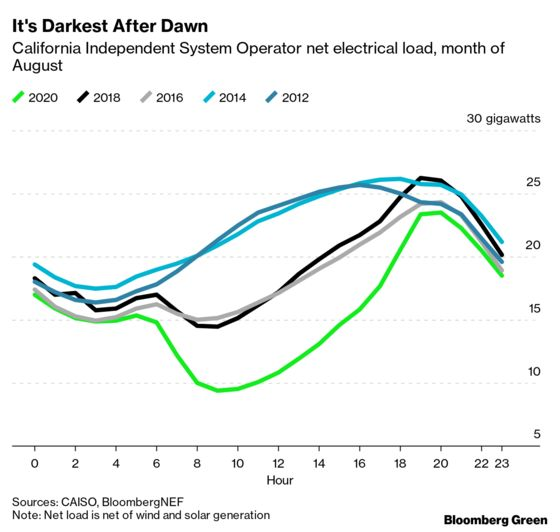California's Solar Industry Is Getting Sunburned
