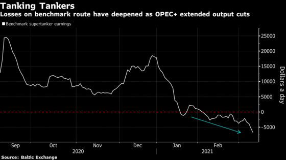 Giant Oil Tankers Are Losing Almost $7,000 a Day Amid OPEC Cuts
