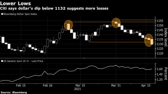Dollar Bears Get New Lease of Life as Yields Hobble Currency
