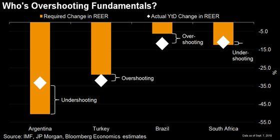 Turkey, Brazil Enjoy Good News for Their Current-Account Gaps
