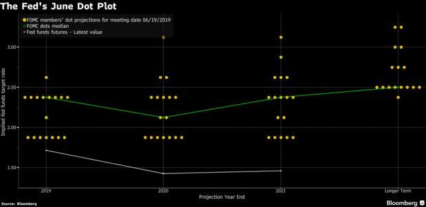 The Fed's June Dot Plot