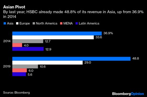 Even 35,000 Won't Be Enough for HSBC Now