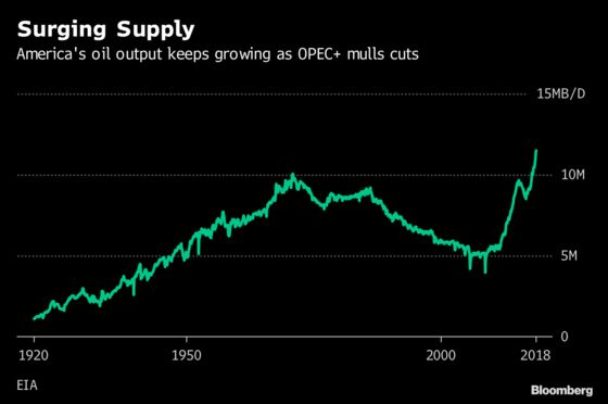 U.S. Oil Production Surge Keeps Pressure on OPEC+ to Cut Supply