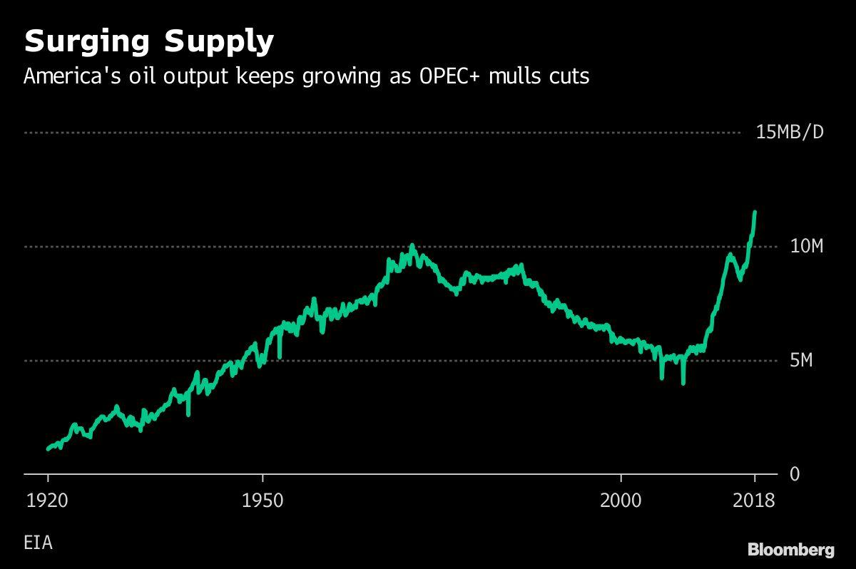 opecs oil supply fell - HD1200×798
