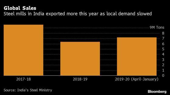 Coronavirus Boosts Indian Steel Export Prospects as China Chokes