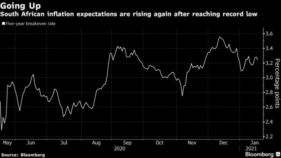 New Year, Old Problems See South Africa's Yield Curve Steepen