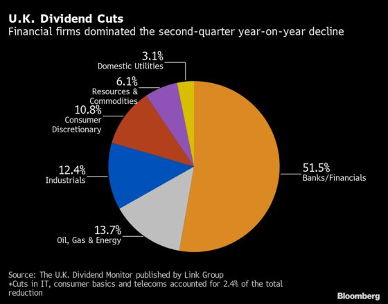 U.K. Dividends Could Take Six Years to Recover From Pandemic