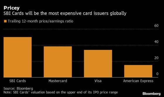 Virus Panic Weighs on India's Blockbuster Credit Card IPO