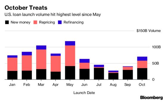 Leveraged-Loan Launches Boom Thanks to Repricings, M&A Deals