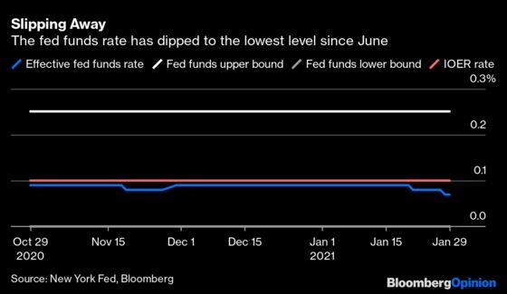 Short-Term Interest Rates Demand Your Attention