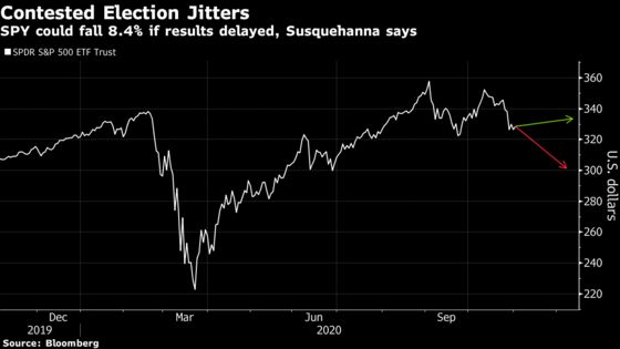SPY Could Slump 8% in a Contested Election, Susquehanna Says