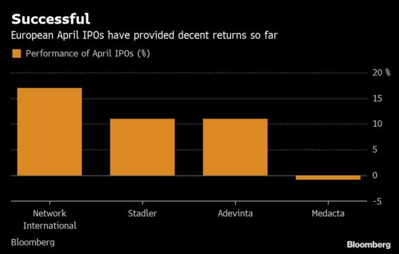 IPOs Are Fashionable Again. Beware of the Hangover: Taking Stock