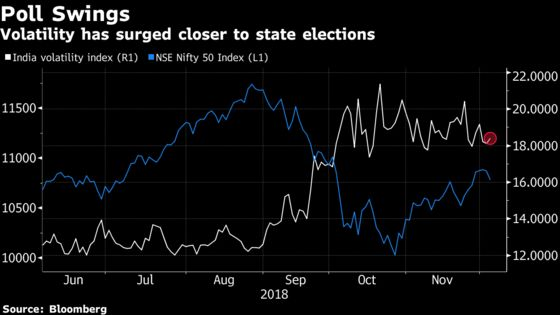Indian Stocks Drop as Polls Anxiety Combines With Global Selloff