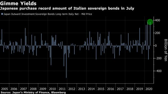 Japan Funds Buy Record Amount of Italian Debt After EU Stimulus
