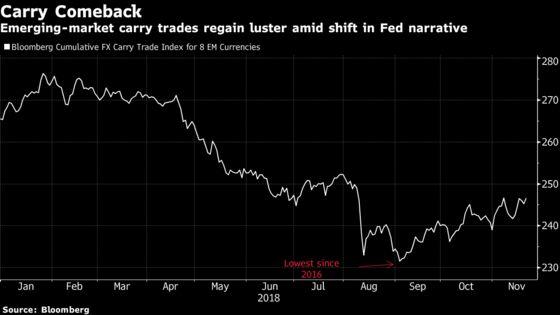 Carry-Trade Warriors of Emerging Markets Enjoy Best Month in Ten