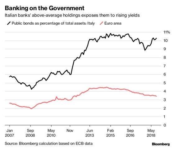Italy Banks Get Some Relief as EU Budget Deal Lifts Shares