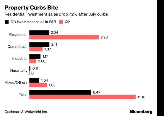 Singapore 'En-Bloc'Sales Collapse After Latest Property Curbs